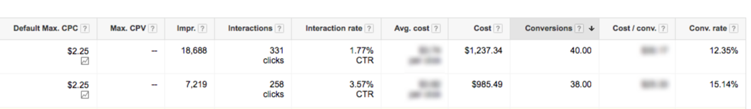 data driven adwords marketing