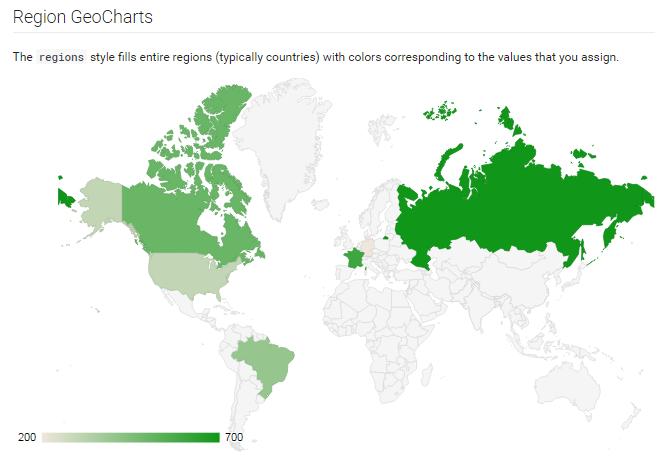 Data visualization tools Google Charts screenshot