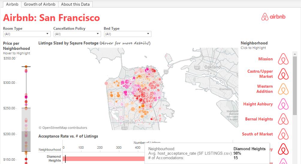 Data visualization tools Tableau Public Airbnb San Francisco