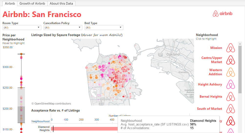 Data visualization tools Tableau Public Airbnb San Francisco