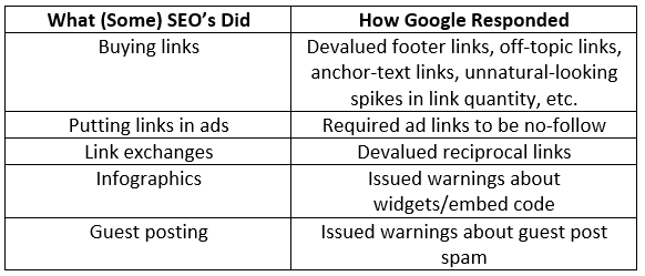 Linkless SEO