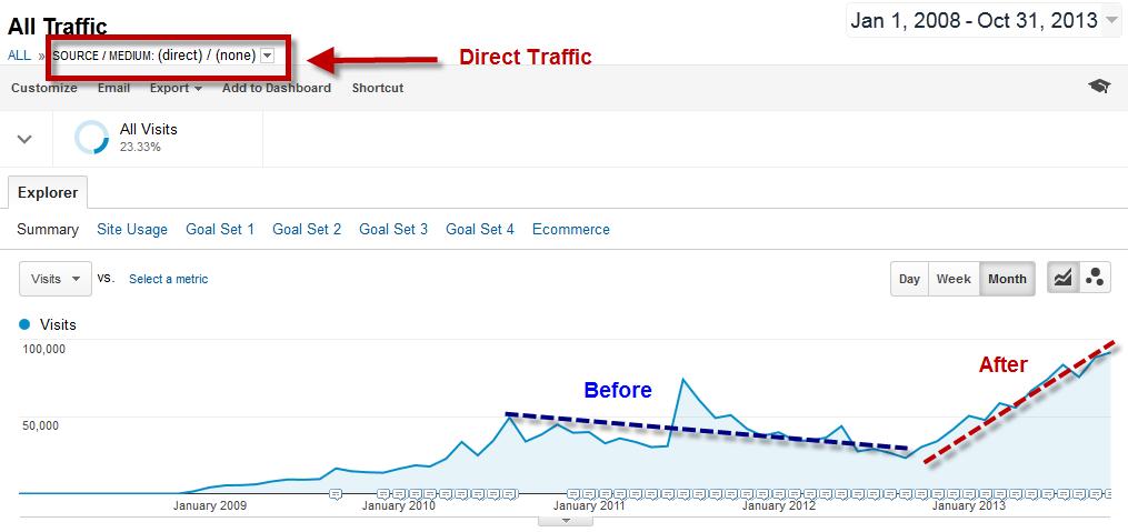 Demand generation display remarketing graph