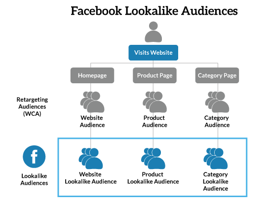 Demand generation Facebook lookalike audiences