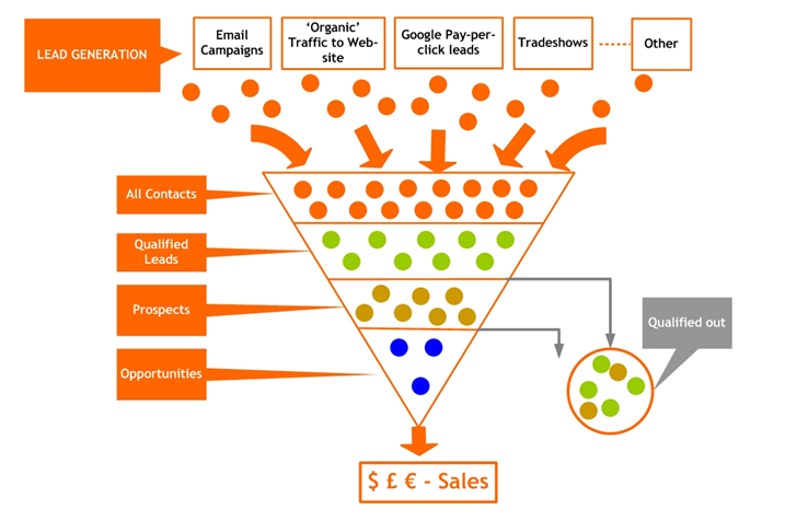 9 killer demand generation strategies for new brands wordstreamdemand generation funnel