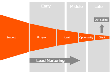 Demand generation lead nurturing