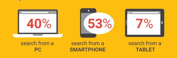 Dental Marketing on Mobile