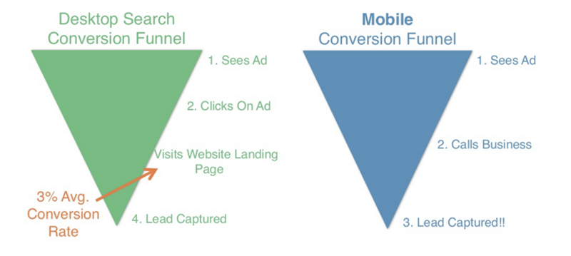 adwords desktop vs mobile funnel