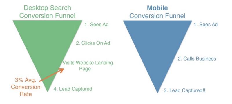 adwords desktop vs mobile funnel