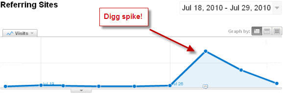 Spike in traffic from landing on the front page of Digg