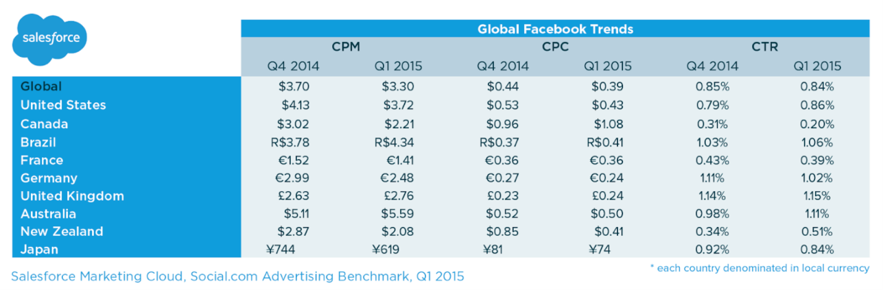Does Facebook advertising work Facebook ads average CPC