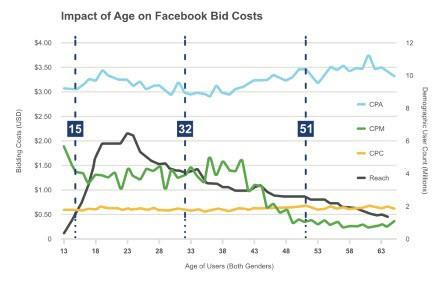 Does Facebook advertising work maximum bid