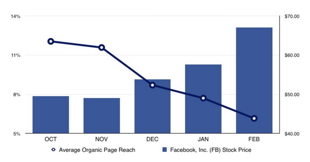 Does Facebook advertising work Facebook stock price vs. organic reach decline