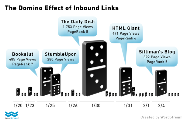 Domino Effect Infographic