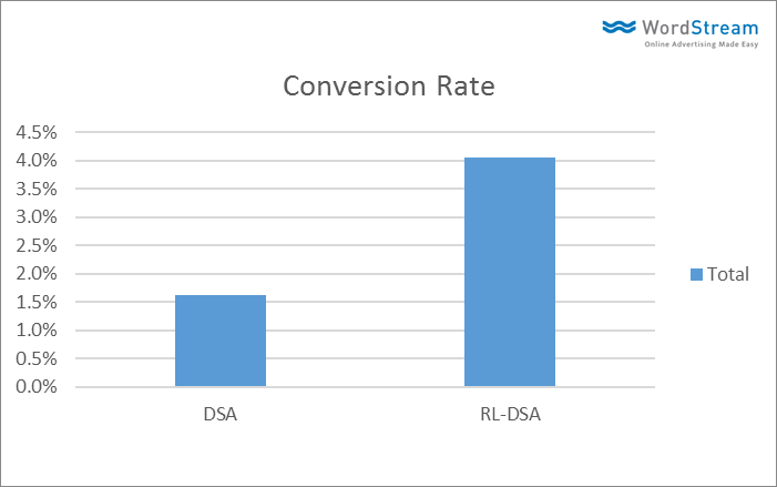 conversion rate for remarketing with DSA