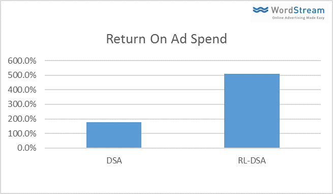 return on ad spend for RDSA