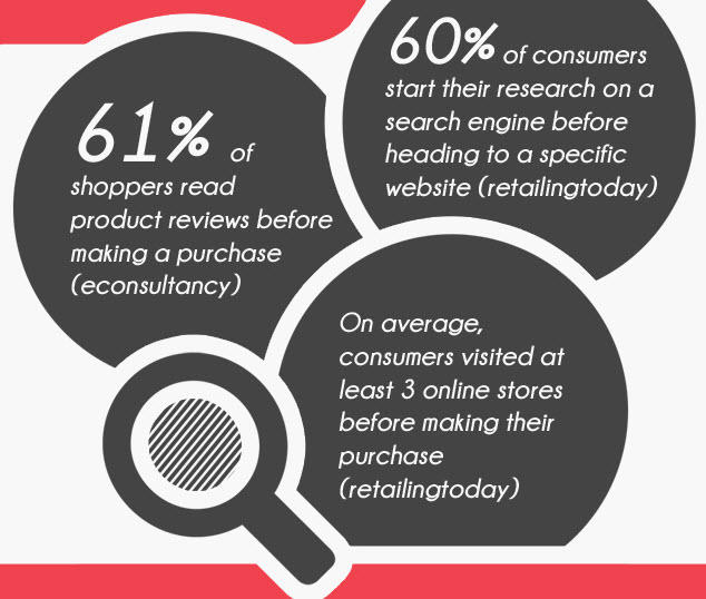 ecommerce conversion rate stats