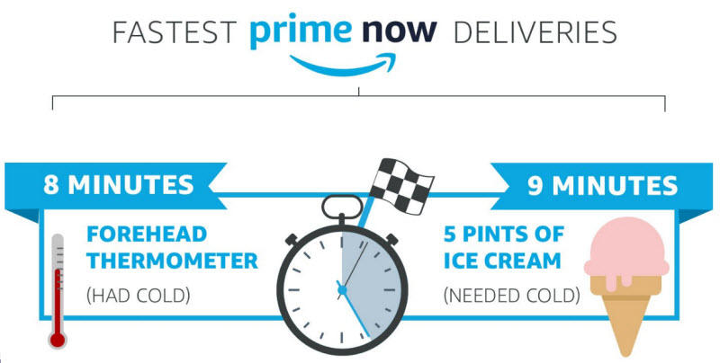 Ecommerce trends for 2018 faster deliveries better logistics Amazon Now deliveries infographic
