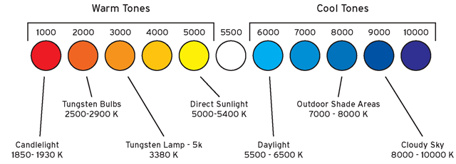 Editing marketing videos color temperature chart