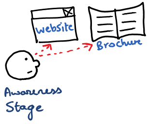 Email optimization awareness stage