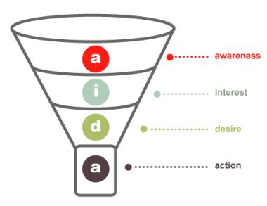 Email optimization typical conversion funnel