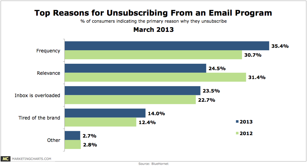 reasons for email unsubscribes