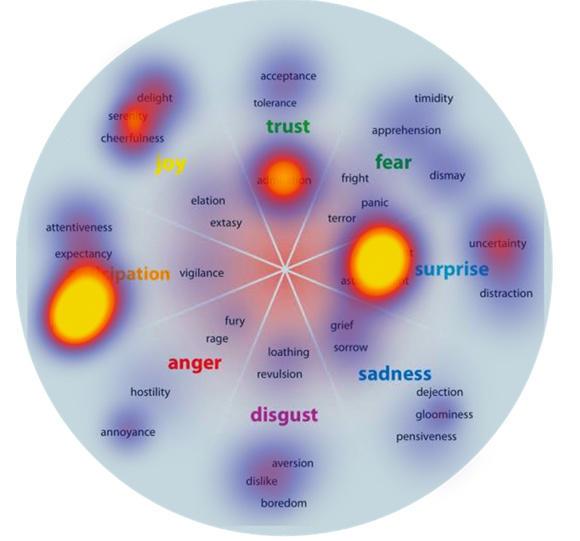 Emotion in marketing emotional heatmap