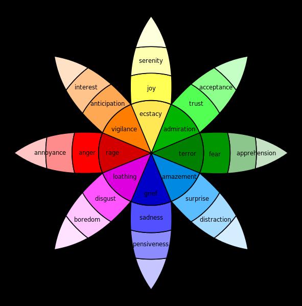 Emotion in marketing Plutchik wheel