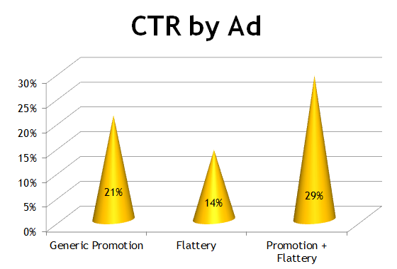 Emotional ads CTR by ad type