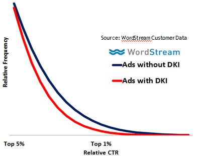 Emotional ads relative dynamic keyword insertion