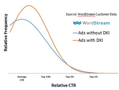 Emotional ads dynamic keyword insertion
