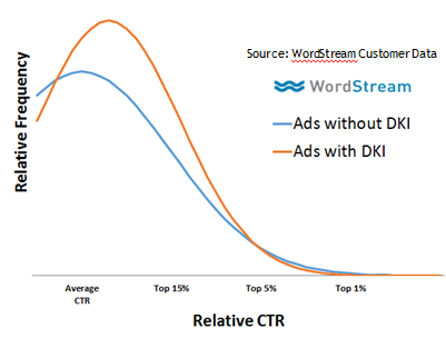 Emotional ads dynamic keyword insertion