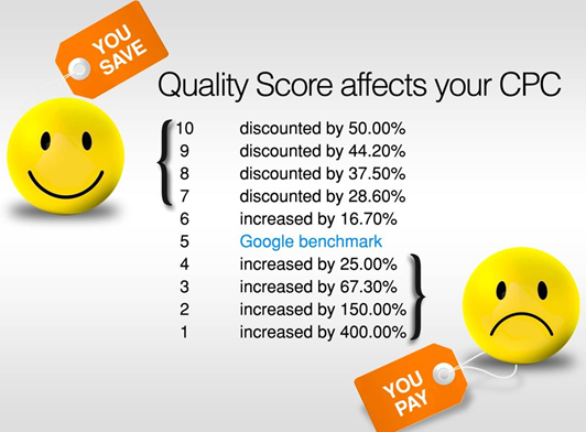 Emotional ads Quality Score impact on CPC