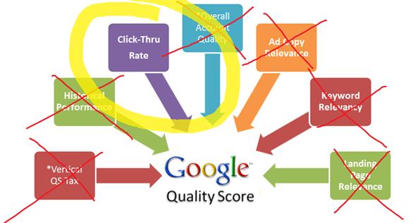 Emotional ads Quality Score