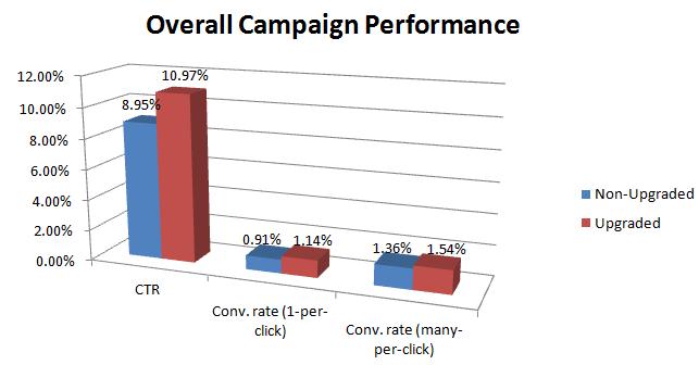 Sitelink Conversion Rates