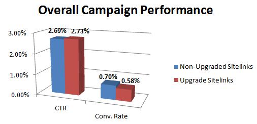 Sitelink Performance