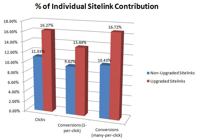 Enhanced Sitelinks Performance Analysis