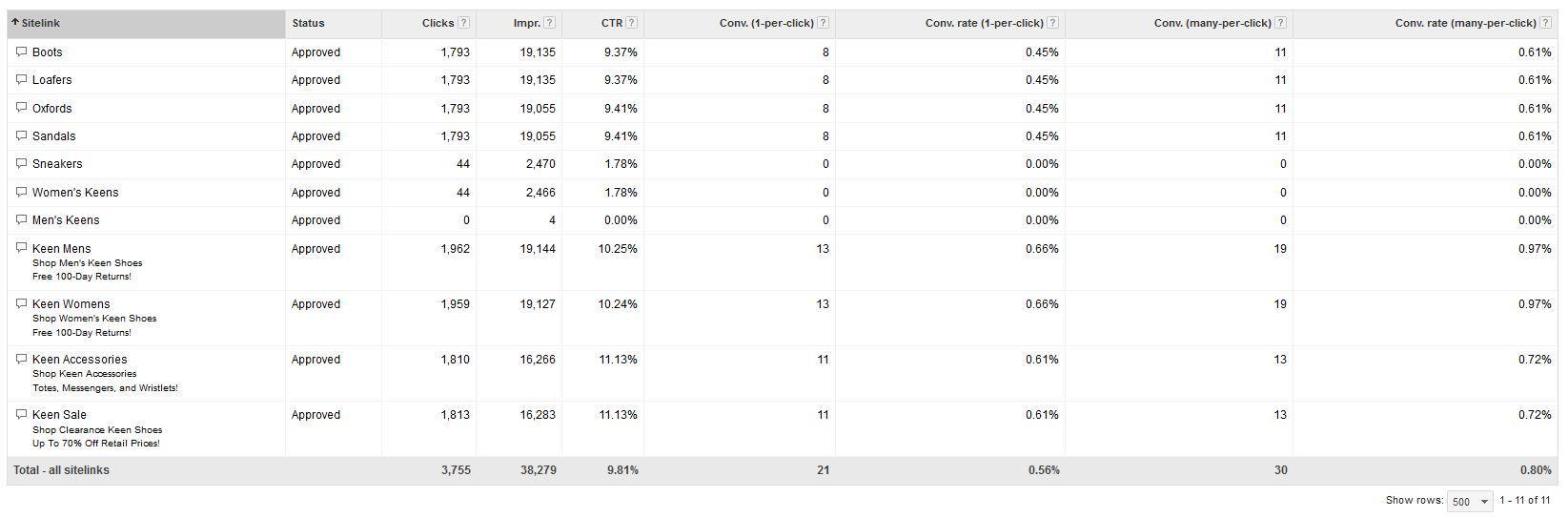 Enhanced Campaigns Case Study