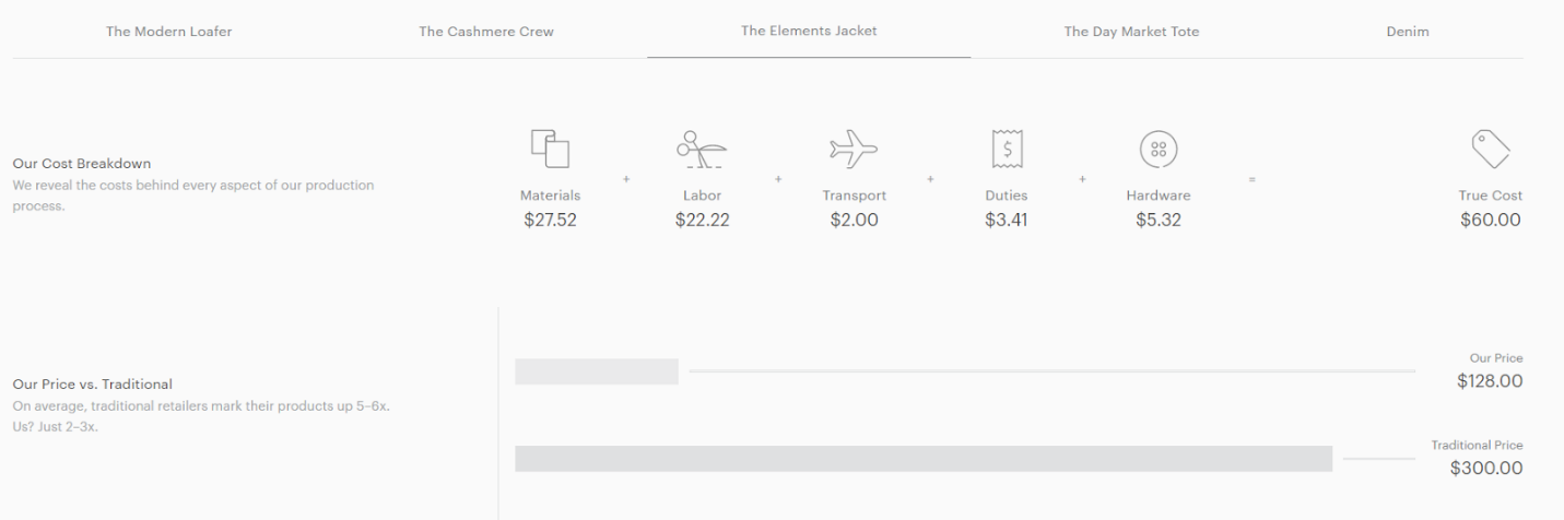 Ethical marketing Everlane garment cost breakdown
