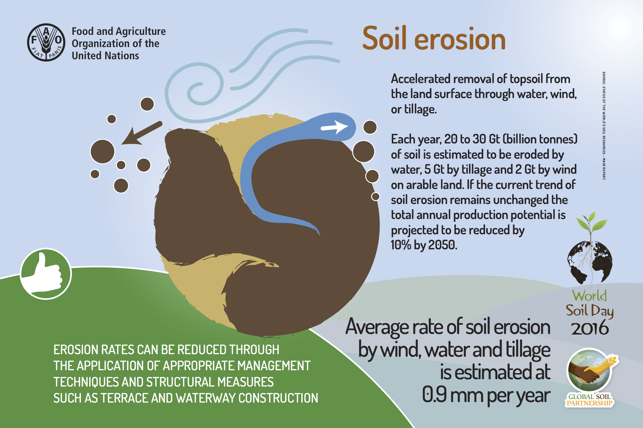 Ethical marketing topsoil erosion diagram