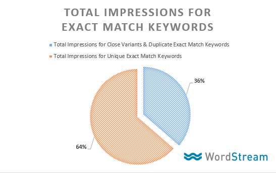 exact match keyword change data impressions
