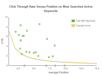 expected click-through rate