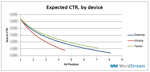adwords mobile data by device