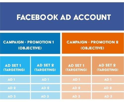 facebook account structure tips