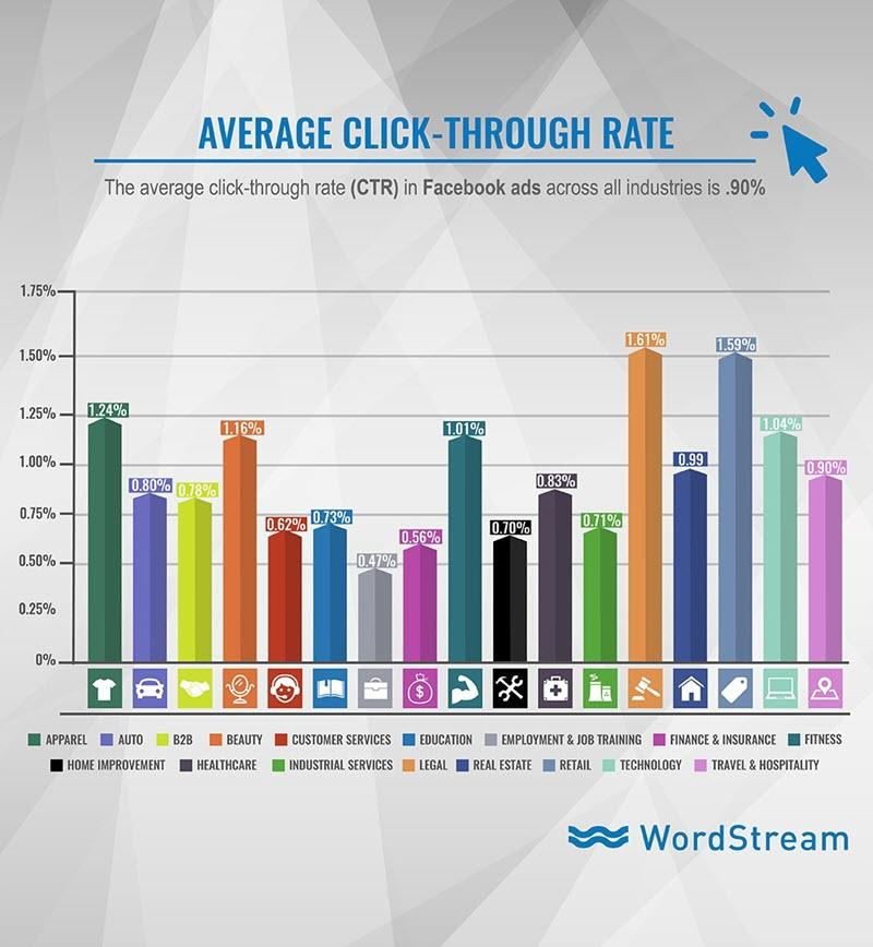 facebook ad average ctr by industry