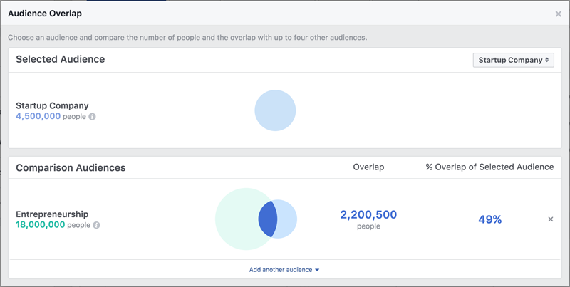 Facebook ad costs audience overlap tool