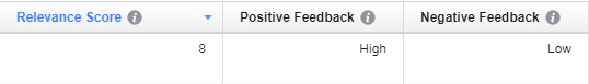relevance score with high positive feedback and low negative feedback