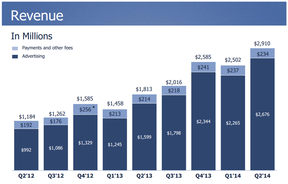 facebook ad revenue q2