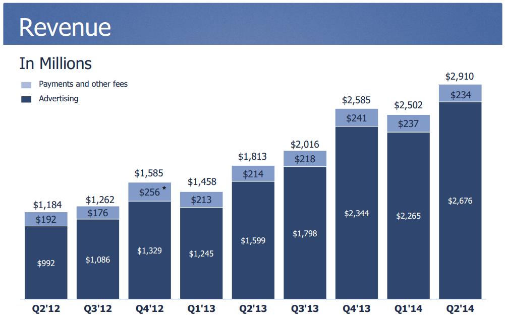 facebook ad revenue q2