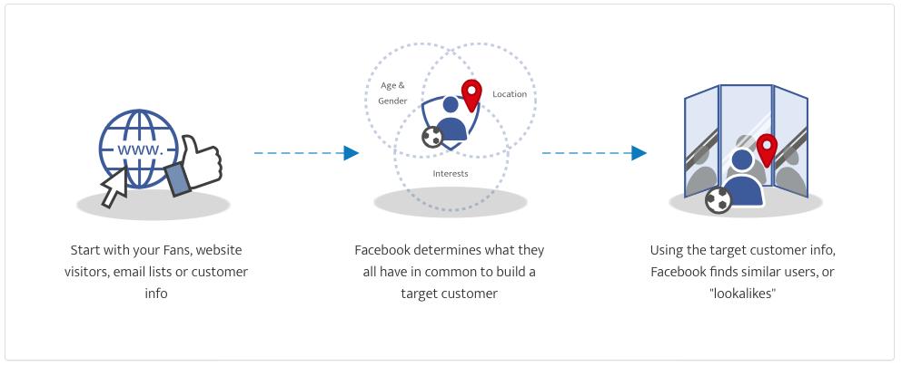 Facebook ad tool lookalike audiences