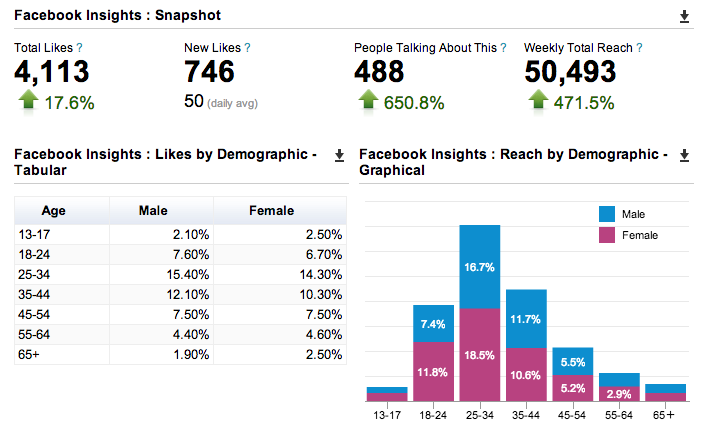 Facebook ad tools Hootsuite